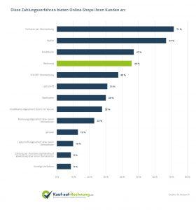 Die Zahlungsmethode Rechnung wird von immer mehr Onlineshops angeboten, was sich auch in den Umfrageergebnissen der ibi Research widerspiegelt. 46 Prozent der Händler ermöglichen bereits den Rechnungskauf.