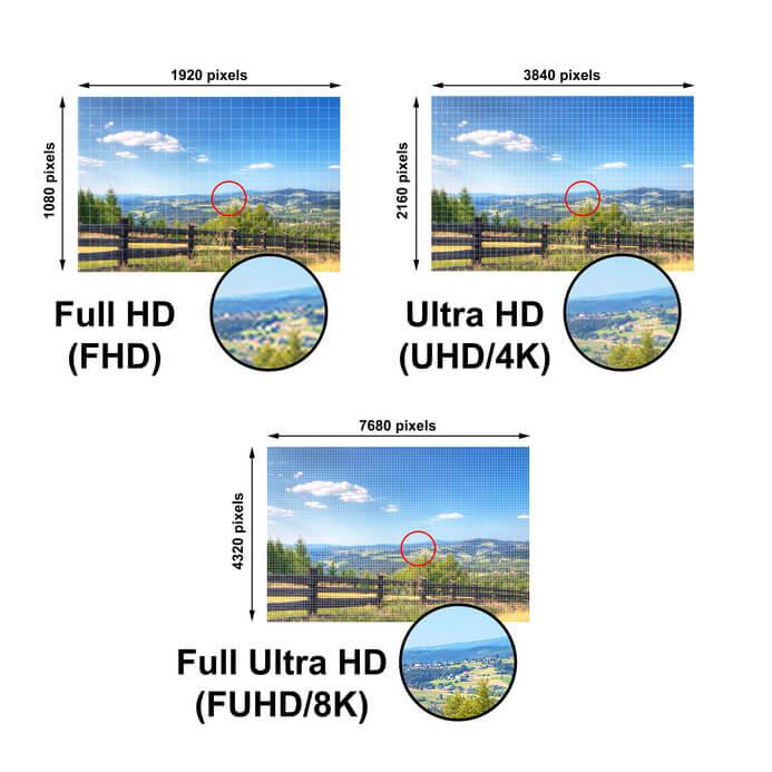 Vergleich von FullHD, Ultra HD (4K) und 8K
