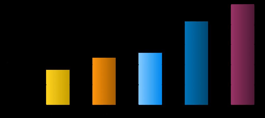 Vergleich: Bandbreite von GPRS, Edge, UMTS, HSDPA & LTE