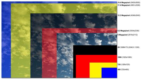 Megapixel und die passende Auflösung